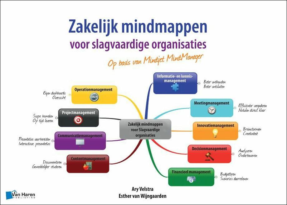 Zakelijk mindmappen voor slagvaardige organisaties